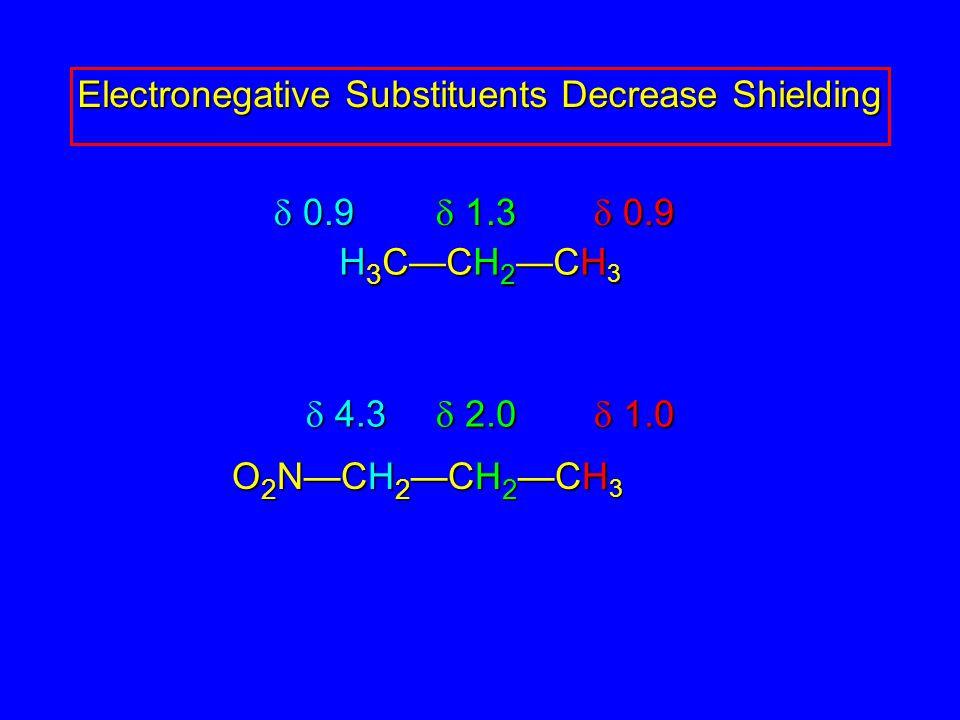 Electronegative Substituents Decrease Shielding H 3 C—CH 2 —CH 3 O 2 N—CH 2 —CH 2 —CH 3  0.9  1.3  1.0  4.3  2.0