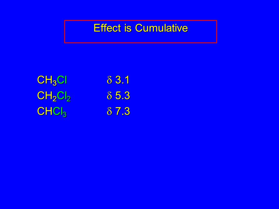Effect is Cumulative CH 3 Cl  3.1 CH 2 Cl 2  5.3 CHCl 3  7.3