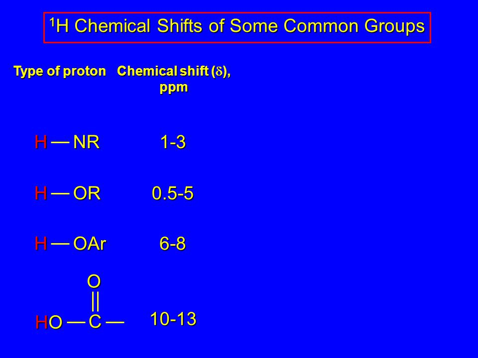 1-3HNR0.5-5HOR6-8HOAr10-13 CO HOHOHOHO 1 H Chemical Shifts of Some Common Groups Type of proton Chemical shift (  ), ppm