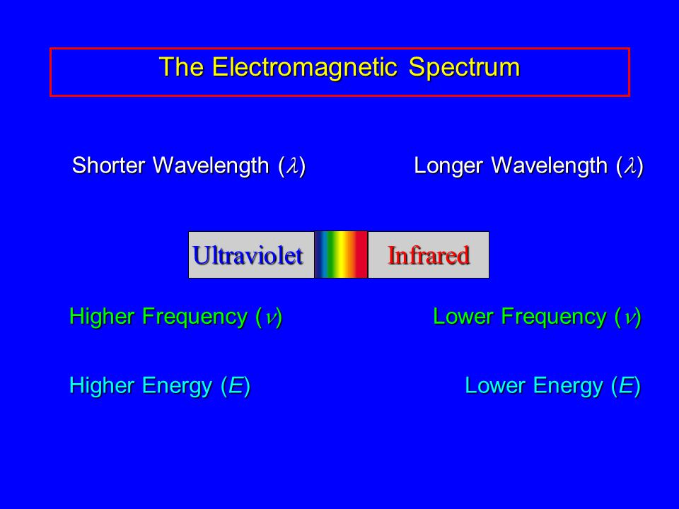 The Electromagnetic Spectrum UltravioletInfrared Longer Wavelength ( ) Shorter Wavelength ( ) Higher Frequency ( ) Lower Frequency ( ) Higher Energy (E) Lower Energy (E)