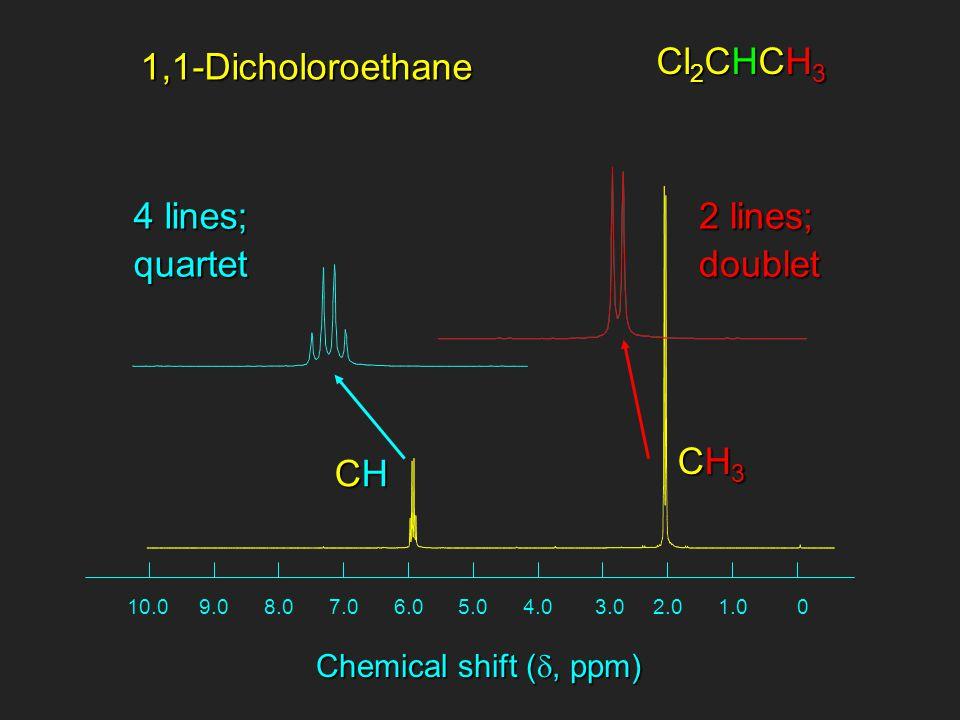 01.02.03.04.05.06.07.08.09.010.0 Chemical shift ( , ppm) Cl 2 CHCH 3 1,1-Dicholoroethane 4 lines; quartet 2 lines; doublet CH3CH3CH3CH3 CHCHCHCH