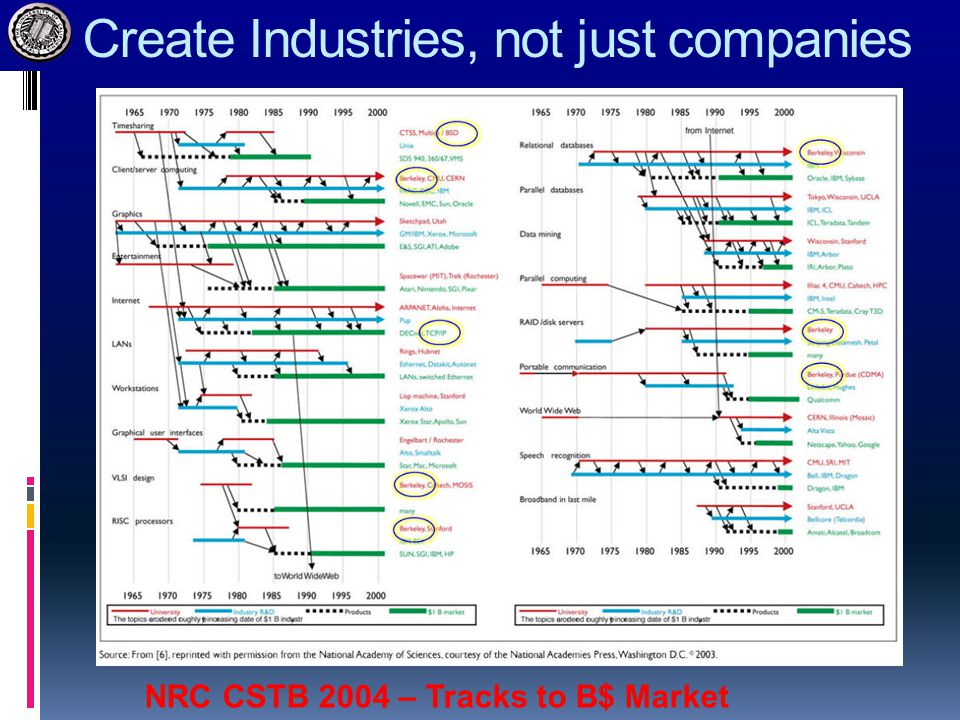 Create Industries, not just companies NRC CSTB 2004 – Tracks to B$ Market