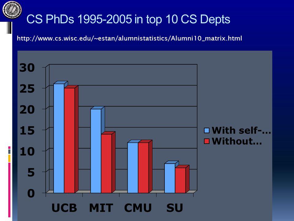CS PhDs 1995-2005 in top 10 CS Depts http://www.cs.wisc.edu/~estan/alumnistatistics/Alumni10_matrix.html