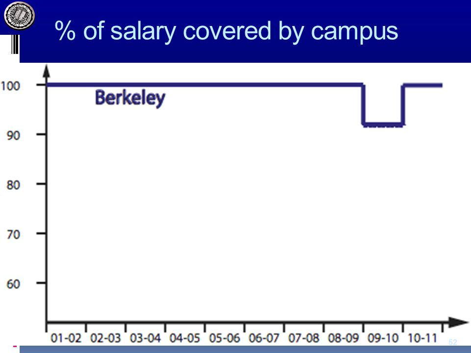 % of salary covered by campus 52