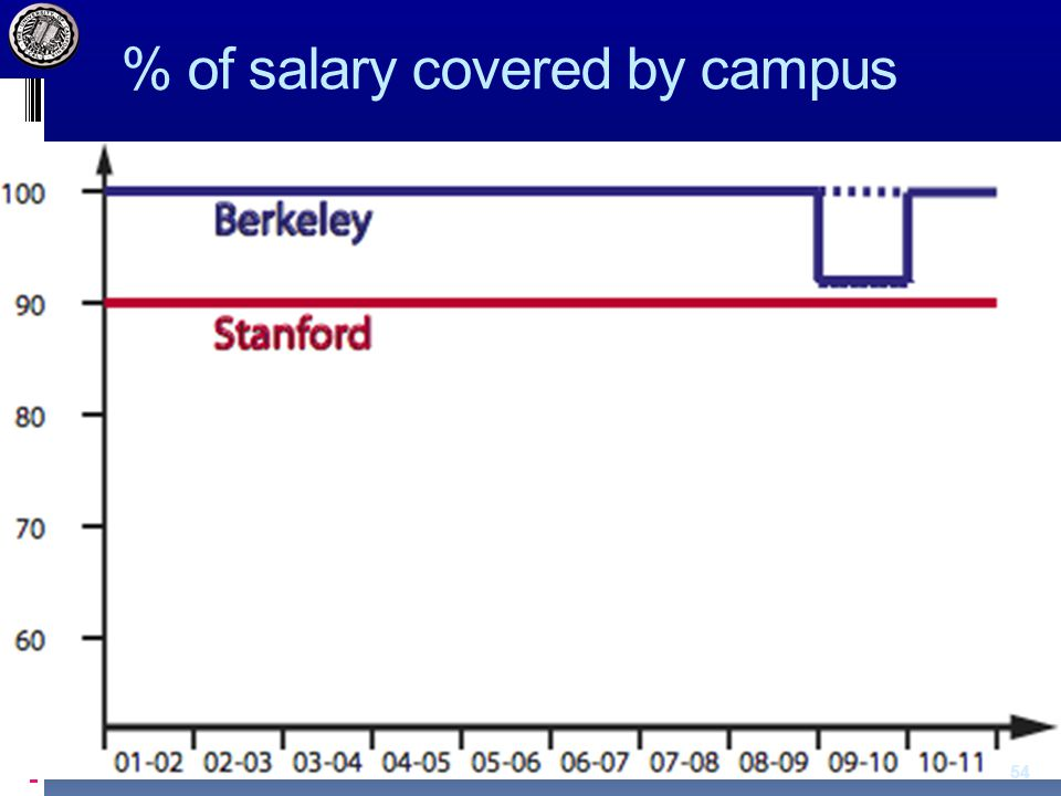 % of salary covered by campus 54