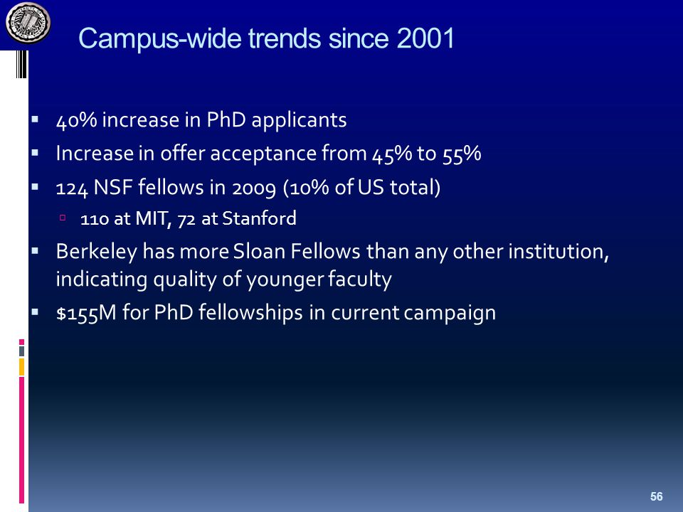 Campus-wide trends since 2001  40% increase in PhD applicants  Increase in offer acceptance from 45% to 55%  124 NSF fellows in 2009 (10% of US tot