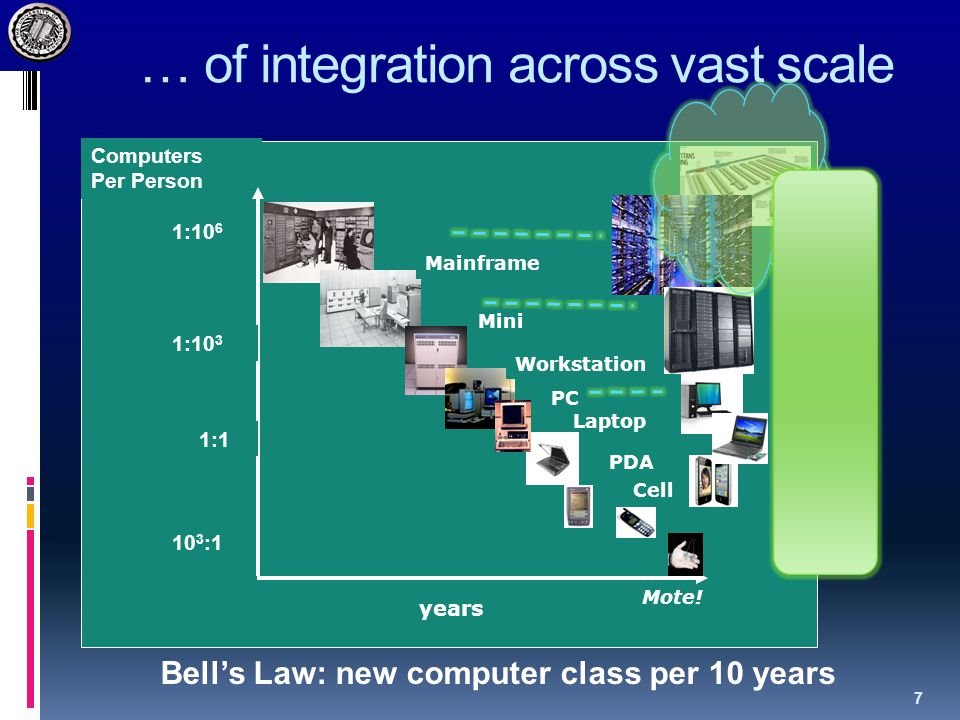 … of integration across vast scale years Computers Per Person 10 3 :1 1:10 6 Laptop PDA Mainframe Mini Workstation PC Cell 1:1 1:10 3 Mote.