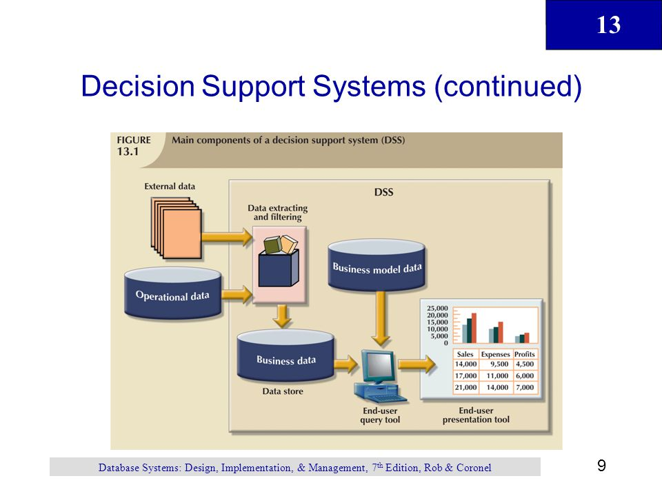 13 9 Database Systems: Design, Implementation, & Management, 7 th Edition, Rob & Coronel Decision Support Systems (continued)