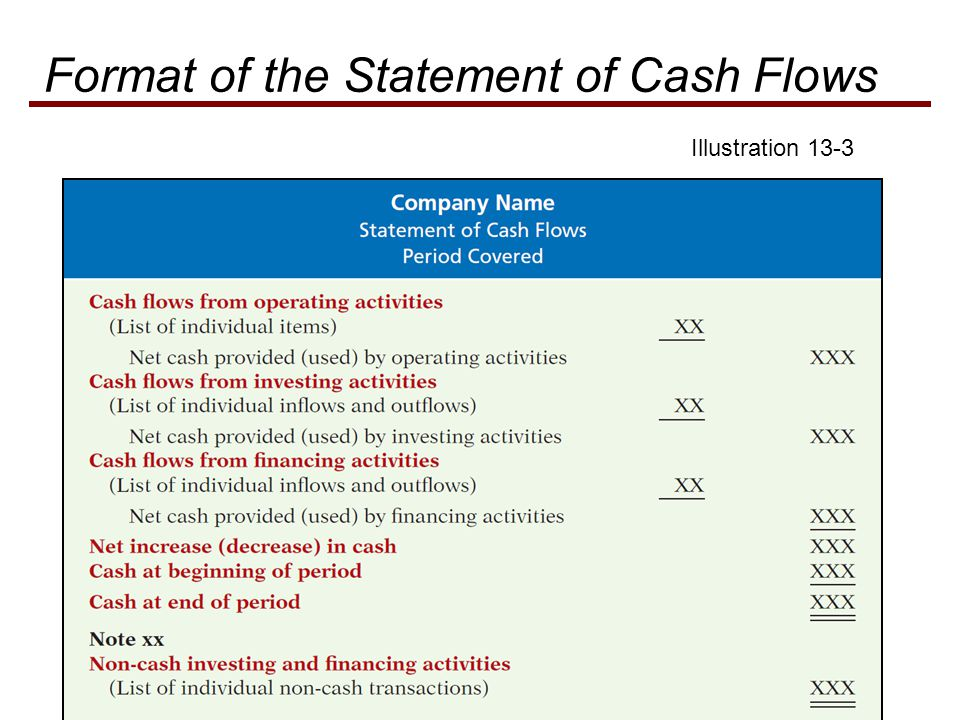 Illustration 13-3 Format of the Statement of Cash Flows