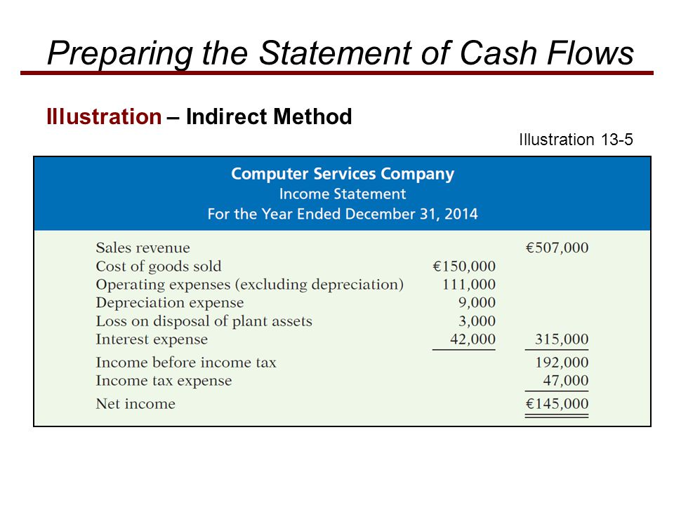 Illustration – Indirect Method Illustration 13-5 Preparing the Statement of Cash Flows