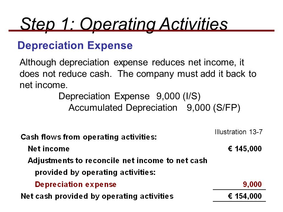 Depreciation Expense Although depreciation expense reduces net income, it does not reduce cash. The company must add it back to net income. Depreciati