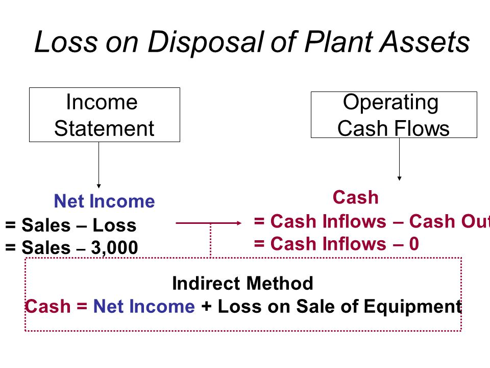 Income Statement Operating Cash Flows Indirect Method Cash = Net Income + Loss on Sale of Equipment Net Income = Sales – Loss = Sales – 3,000 Cash = Cash Inflows – Cash Outflows = Cash Inflows – 0 Loss on Disposal of Plant Assets