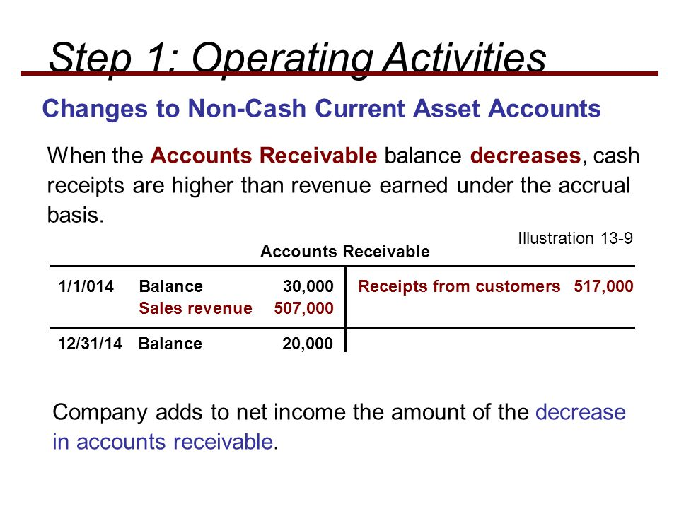Changes to Non-Cash Current Asset Accounts When the Accounts Receivable balance decreases, cash receipts are higher than revenue earned under the accrual basis.