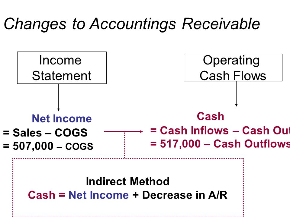 Income Statement Operating Cash Flows Indirect Method Cash = Net Income + Decrease in A/R Net Income = Sales – COGS = 507,000 – COGS Cash = Cash Inflo
