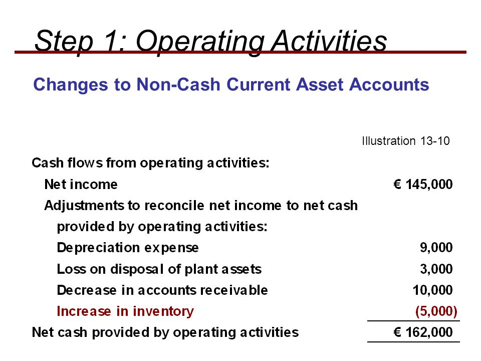 Step 1: Operating Activities Illustration 13-10 Changes to Non-Cash Current Asset Accounts