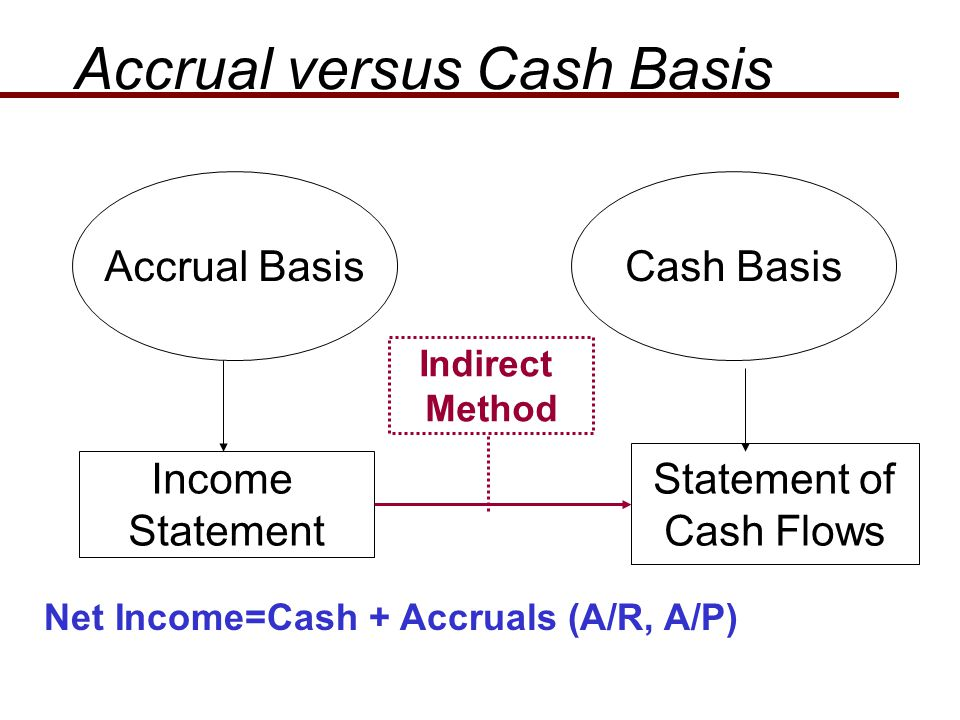 Income Statement Statement of Cash Flows Accrual BasisCash Basis Indirect Method Net Income=Cash + Accruals (A/R, A/P) Accrual versus Cash Basis
