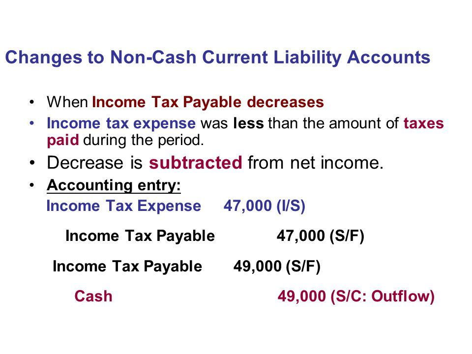 When Income Tax Payable decreases Income tax expense was less than the amount of taxes paid during the period. Decrease is subtracted from net income.