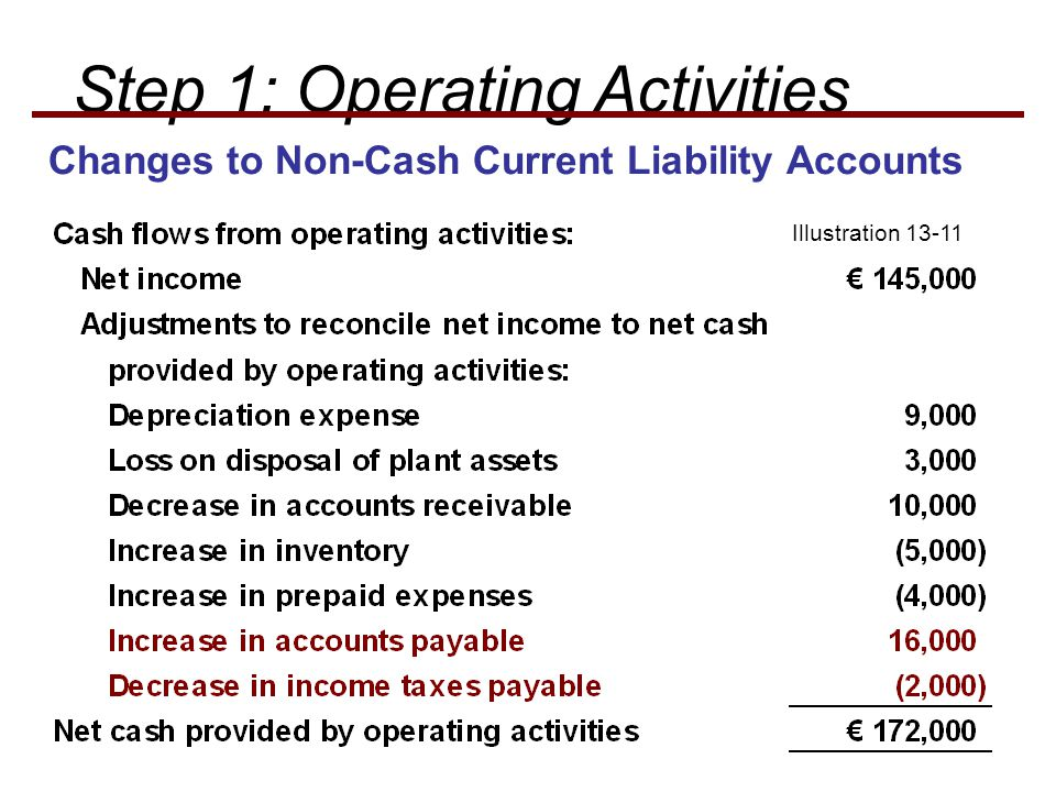 Illustration 13-11 Step 1: Operating Activities Changes to Non-Cash Current Liability Accounts