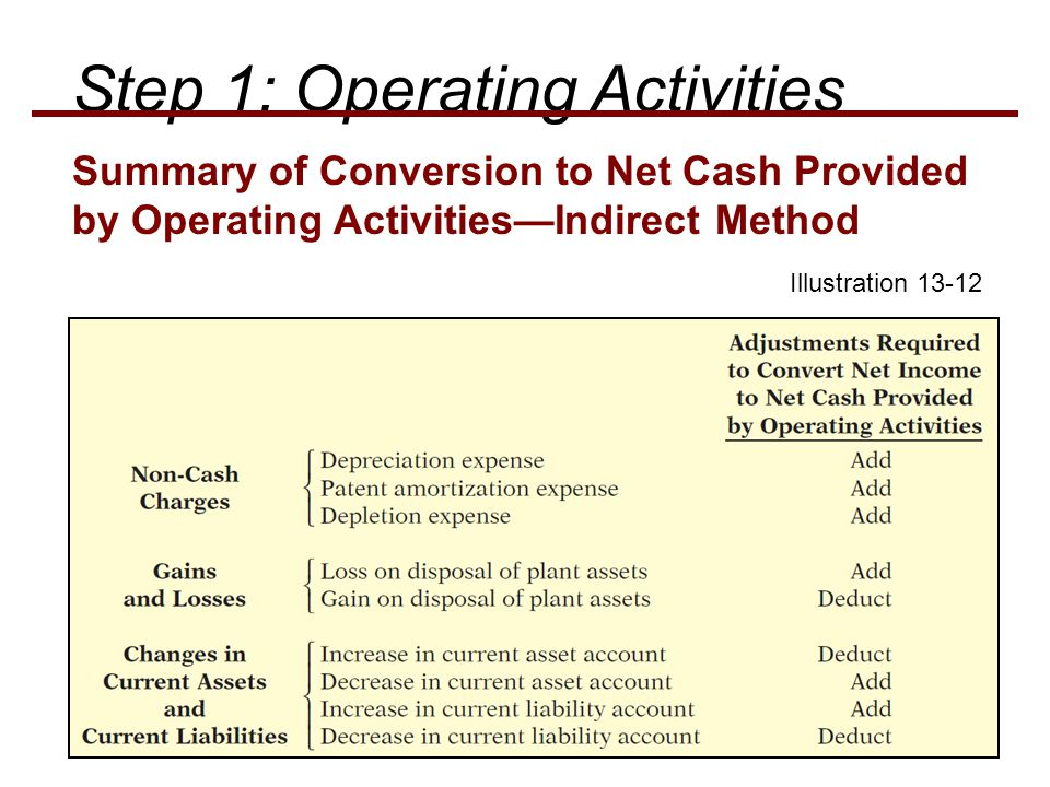 Illustration 13-12 Summary of Conversion to Net Cash Provided by Operating Activities—Indirect Method Step 1: Operating Activities