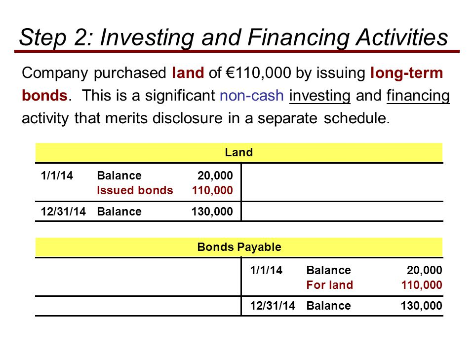 Company purchased land of €110,000 by issuing long-term bonds.