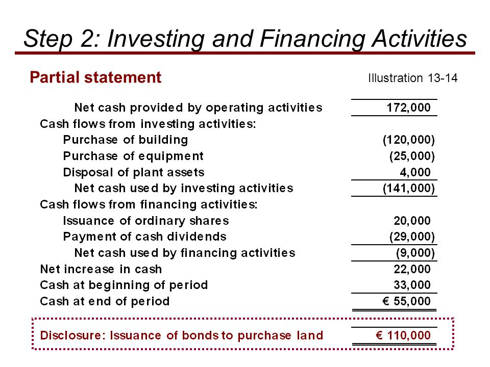 Illustration 13-14 Partial statement Step 2: Investing and Financing Activities