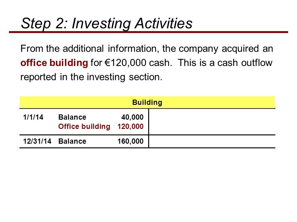 From the additional information, the company acquired an office building for €120,000 cash. This is a cash outflow reported in the investing section.