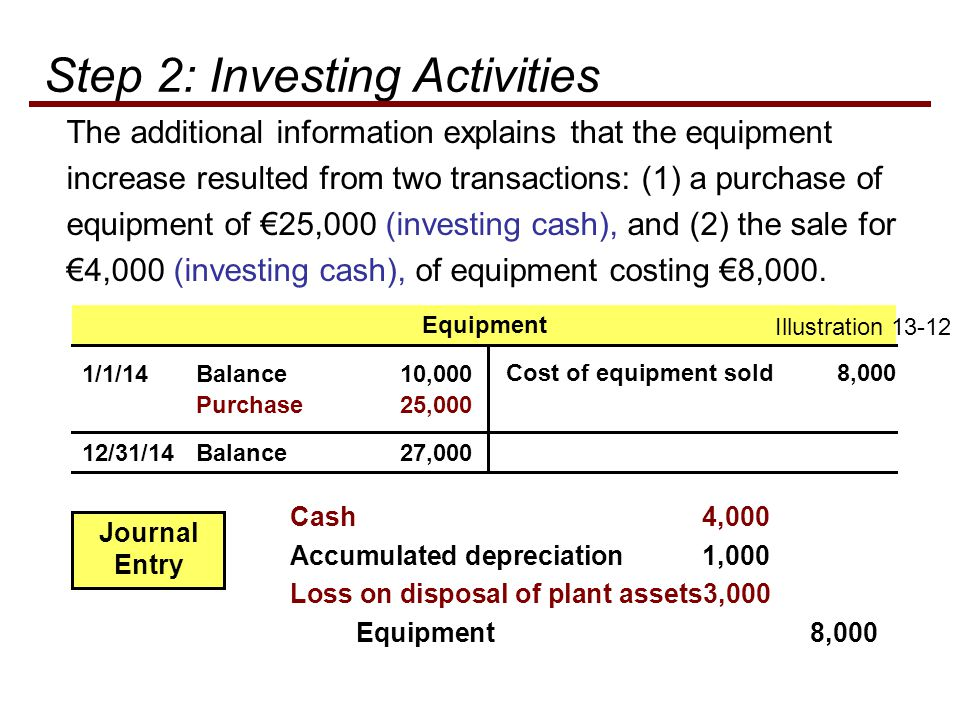 The additional information explains that the equipment increase resulted from two transactions: (1) a purchase of equipment of €25,000 (investing cash), and (2) the sale for €4,000 (investing cash), of equipment costing €8,000.