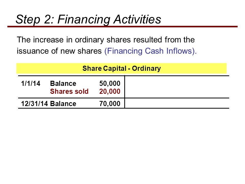 The increase in ordinary shares resulted from the issuance of new shares (Financing Cash Inflows).