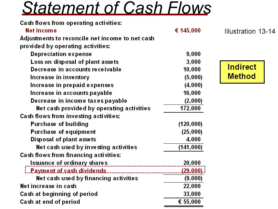 Illustration 13-14 Statement of Cash Flows Indirect Method