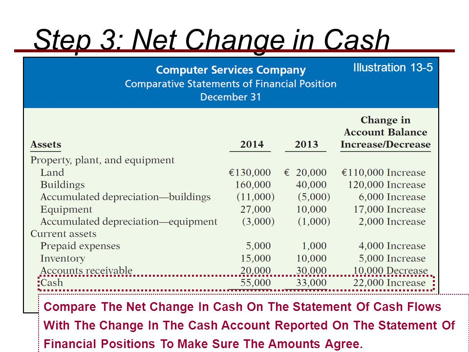 Illustration 13-5 Compare The Net Change In Cash On The Statement Of Cash Flows With The Change In The Cash Account Reported On The Statement Of Financial Positions To Make Sure The Amounts Agree.