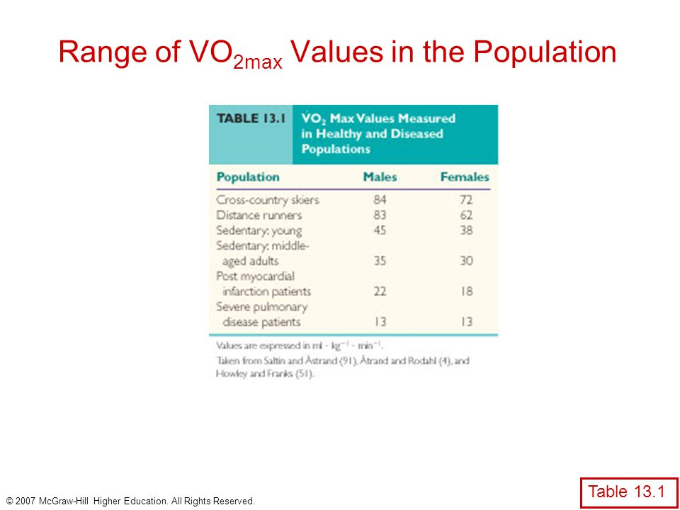 © 2007 McGraw-Hill Higher Education. All Rights Reserved. Range of VO 2max Values in the Population Table 13.1