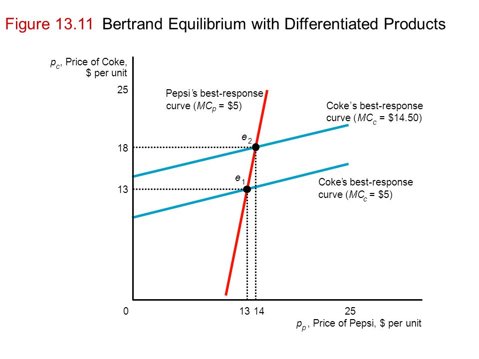 Figure 13.11 Bertrand Equilibrium with Differentiated Products p c, Price of Coke, $ per unit Pepsi's best-response curve (MC p = $5)Coke's best-response curve (MC c = $14.50) Coke's best-response curve (MC c = $5) p p, Price of Pepsi, $ per unit 25 18 13 0251314 e 1 e 2