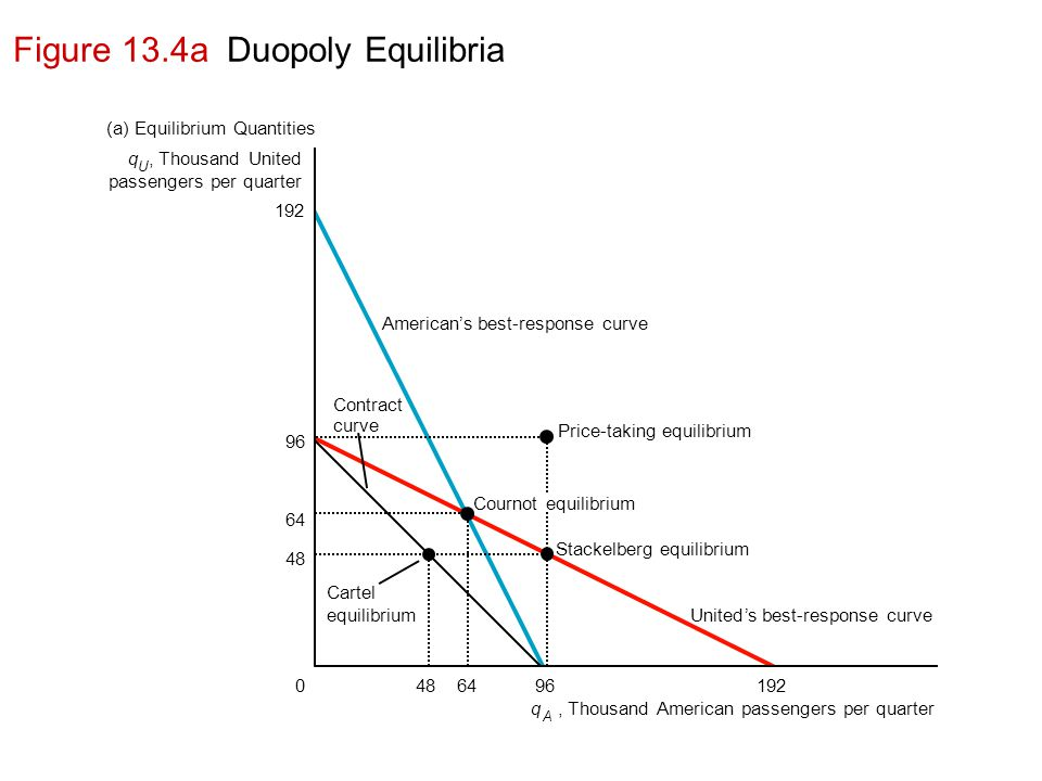 Figure 13.4a Duopoly Equilibria Price-taking equilibrium q U, Thousand United passengers per quarter United's best-response curve Cournot equilibrium Cartel equilibrium Stackelberg equilibrium Contract curve American's best-response curve (a) Equilibrium Quantities q A, Thousand American passengers per quarter 192 64 48 96 0192966448