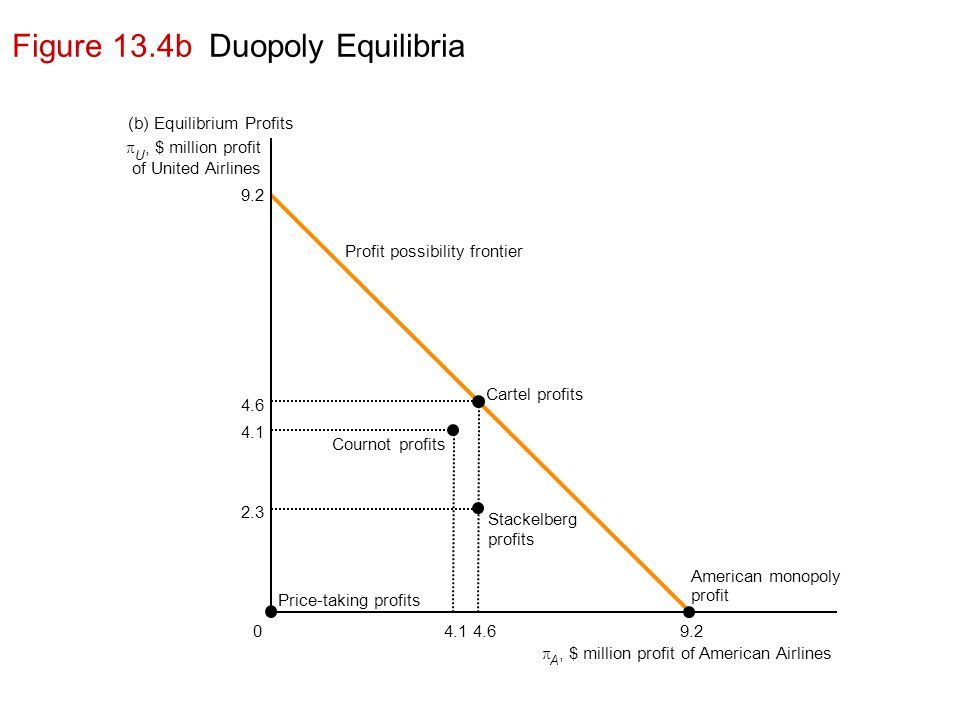 Figure 13.4b Duopoly Equilibria  U, $ million profit of United Airlines Cournot profits Price-taking profits Profit possibility frontier Cartel profits Stackelberg profits American monopoly profit (b) Equilibrium Profits  A, $ million profit of American Airlines 9.2 4.1 2.3 4.6 09.24.64.1