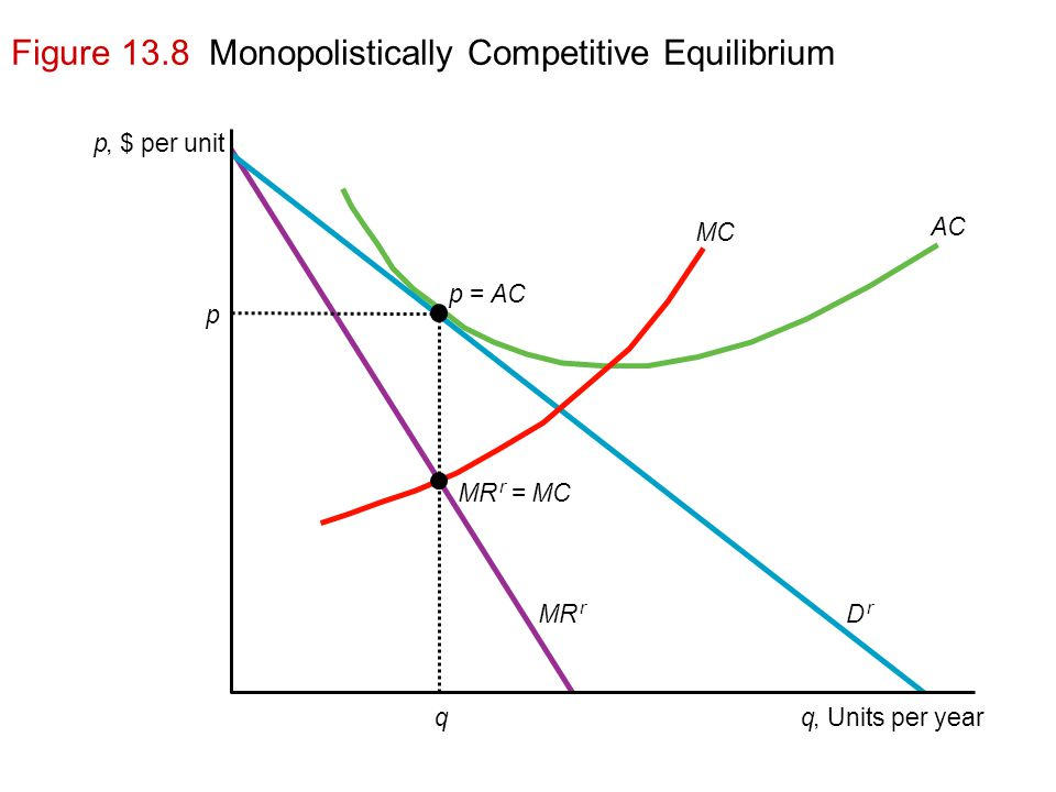 Figure 13.8 Monopolistically Competitive Equilibrium p, $ per unit q, Units per yearq p MR r D r MC AC p = MR r = MC