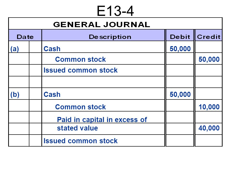 E13-4 (a)Cash50,000 Common stock50,000 Issued common stock (b) Cash50,000 Common stock10,000 Paid in capital in excess of stated value40,000 Issued common stock