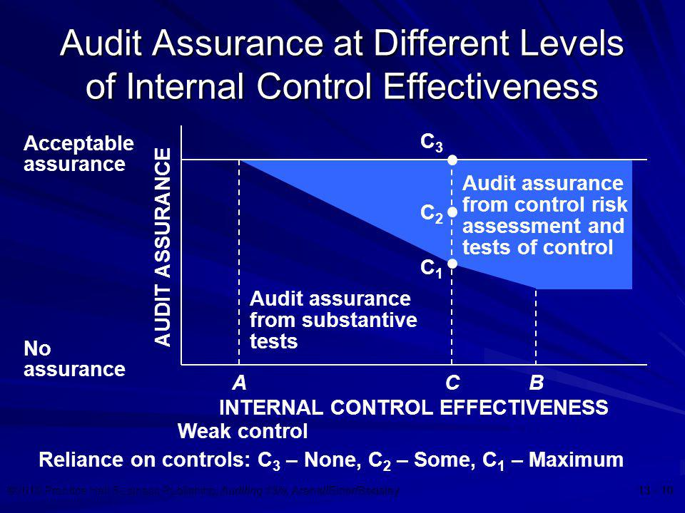 ©2010 Prentice Hall Business Publishing, Auditing 13/e, Arens//Elder/Beasley 13 - 10 Audit Assurance at Different Levels of Internal Control Effective