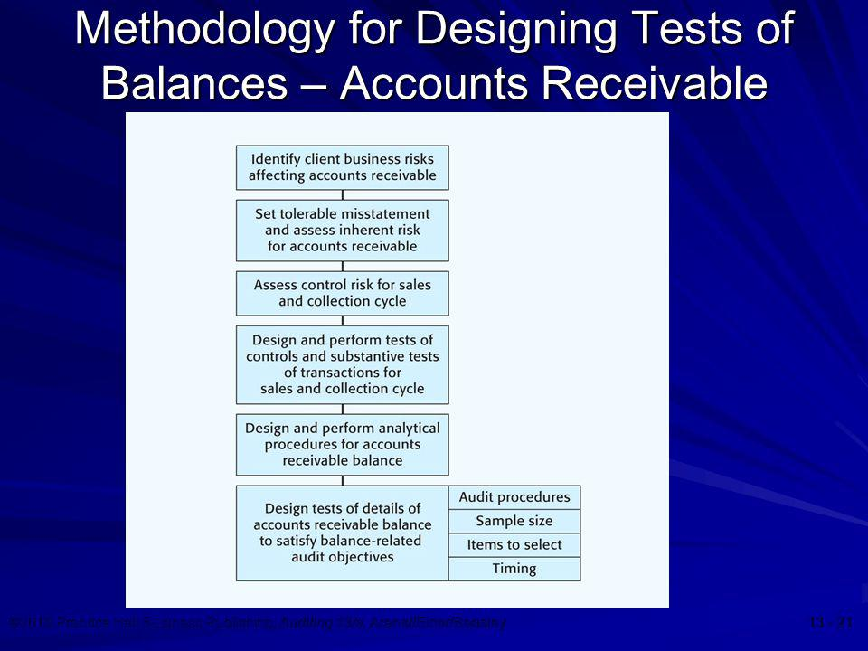 ©2010 Prentice Hall Business Publishing, Auditing 13/e, Arens//Elder/Beasley 13 - 21 Methodology for Designing Tests of Balances – Accounts Receivable