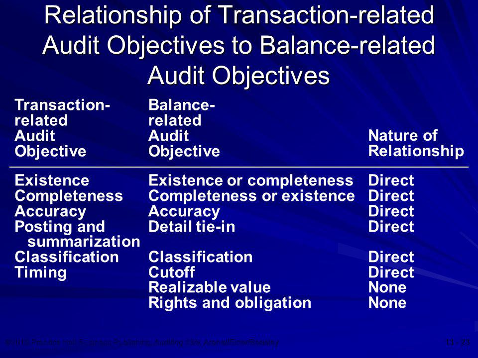 ©2010 Prentice Hall Business Publishing, Auditing 13/e, Arens//Elder/Beasley 13 - 23 Relationship of Transaction-related Audit Objectives to Balance-r