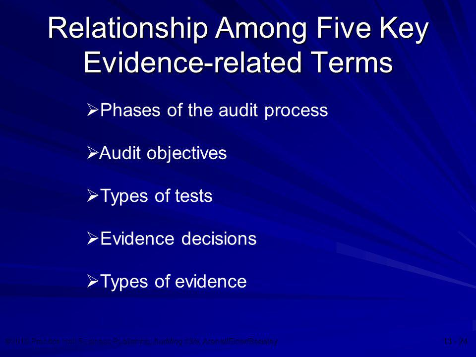 ©2010 Prentice Hall Business Publishing, Auditing 13/e, Arens//Elder/Beasley 13 - 24 Relationship Among Five Key Evidence-related Terms  Phases of th