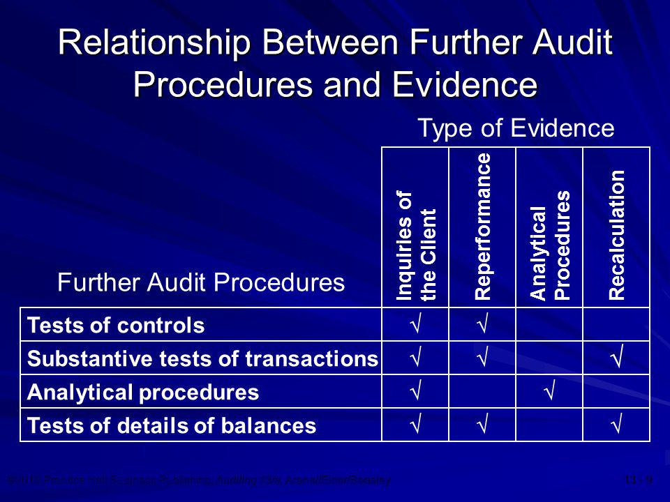 ©2010 Prentice Hall Business Publishing, Auditing 13/e, Arens//Elder/Beasley 13 - 9 Relationship Between Further Audit Procedures and Evidence Further