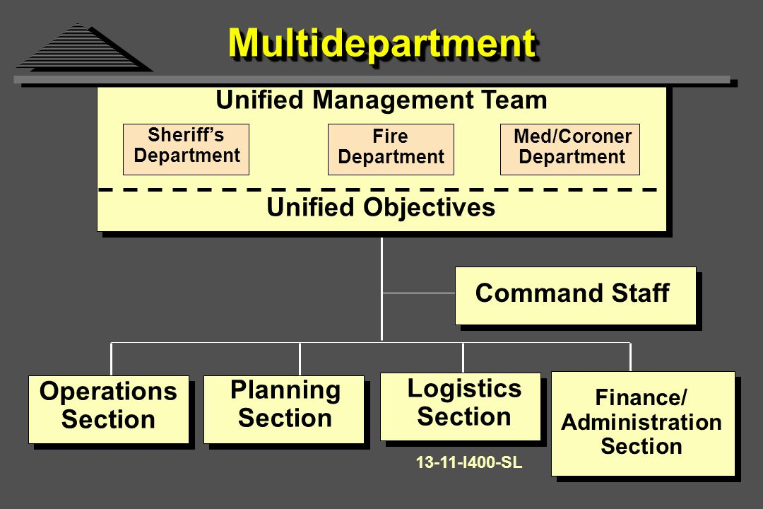 MultidepartmentMultidepartment Unified Management Team Command Staff Operations Section Planning Section Logistics Section Finance/ Administration Section Sheriff's Department Fire Department Med/Coroner Department Unified Objectives 13-11-I400-SL