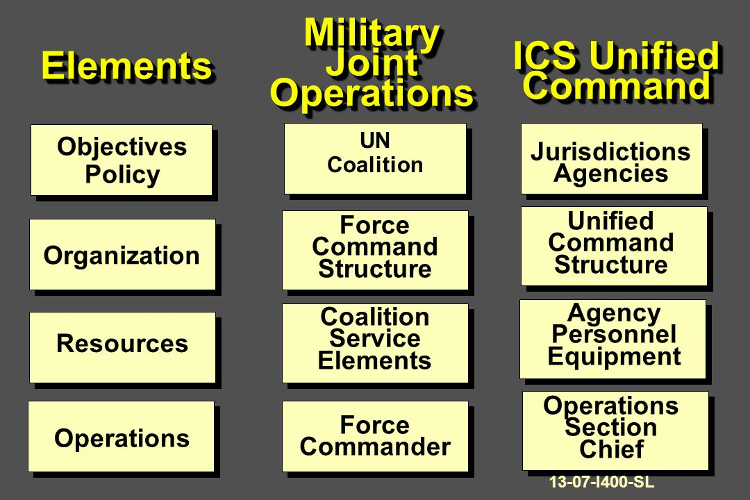 ElementsElements Objectives Policy Organization Resources Operations UN Coalition Force Command Structure Coalition Service Elements Force Commander Jurisdictions Agencies Unified Command Structure Agency Personnel Equipment Operations Section Chief MilitaryJointOperationsMilitaryJointOperations ICS Unified Command Command 13-07-I400-SL
