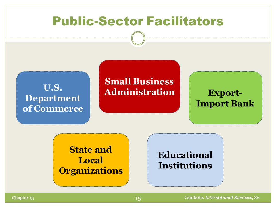 Chapter 13 15 Czinkota: International Business, 8e Public-Sector Facilitators Small Business Administration U.S. Department of Commerce Educational In