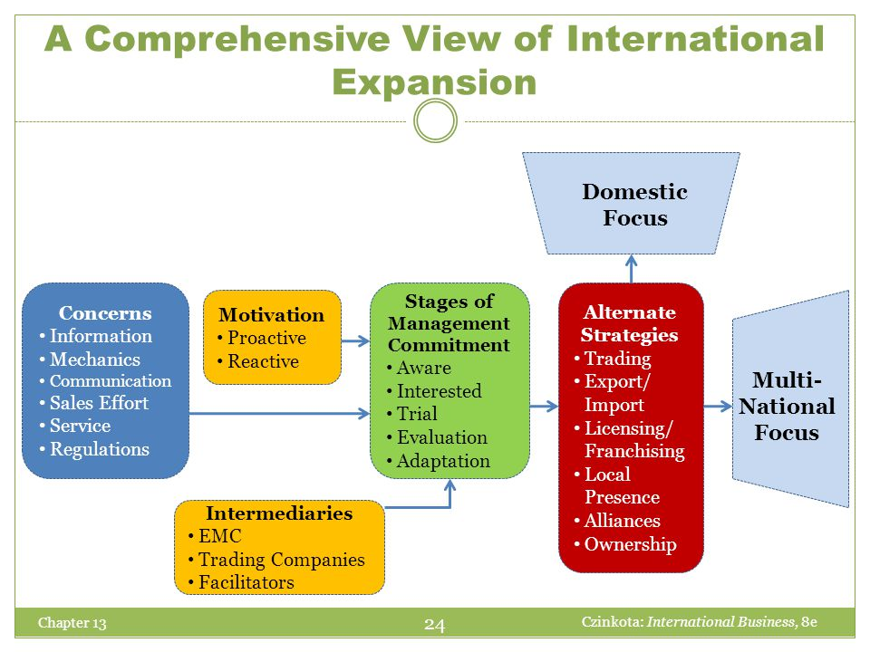 A Comprehensive View of International Expansion Chapter 13 Alternate Strategies Trading Export/ Import Licensing/ Franchising Local Presence Alliances
