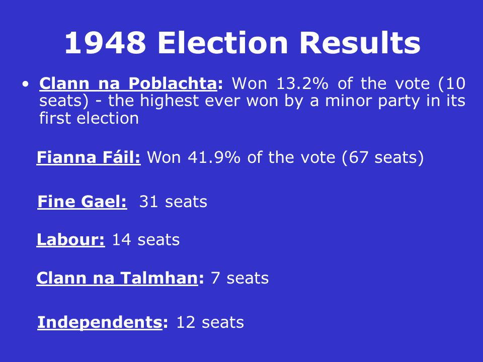1948 Election Results Clann na Poblachta: Won 13.2% of the vote (10 seats) - the highest ever won by a minor party in its first election Fianna Fáil: Won 41.9% of the vote (67 seats) Fine Gael: 31 seats Labour: 14 seats Clann na Talmhan: 7 seats Independents: 12 seats