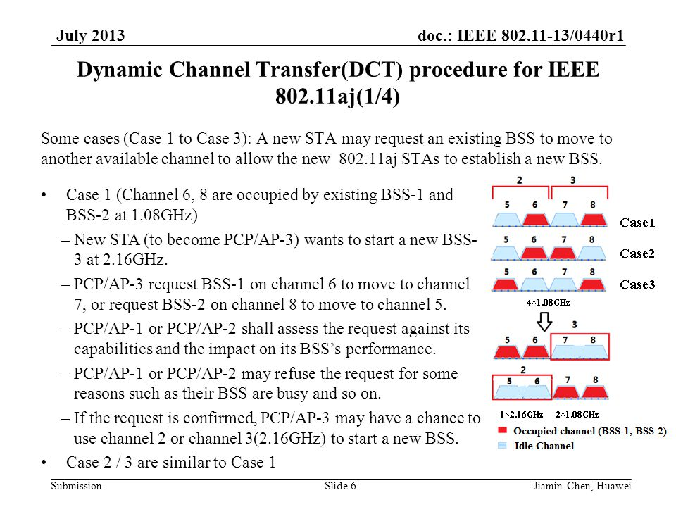doc.: IEEE 802.11-13/0440r1 Submission July 2013 Dynamic Channel Transfer(DCT) procedure for IEEE 802.11aj(1/4) Some cases (Case 1 to Case 3): A new STA may request an existing BSS to move to another available channel to allow the new 802.11aj STAs to establish a new BSS.