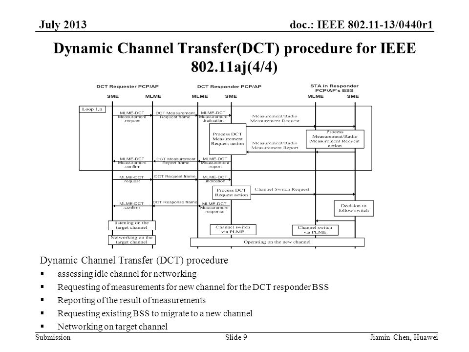 doc.: IEEE 802.11-13/0440r1 Submission July 2013 Dynamic Channel Transfer(DCT) procedure for IEEE 802.11aj(4/4) Dynamic Channel Transfer (DCT) procedu