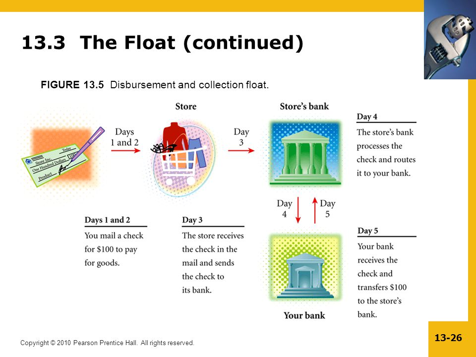 Copyright © 2010 Pearson Prentice Hall. All rights reserved. 13-26 13.3 The Float (continued) FIGURE 13.5 Disbursement and collection float.