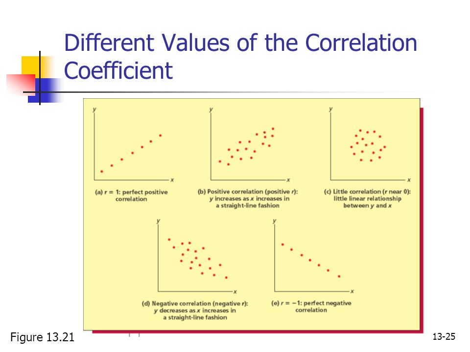 13-25 Different Values of the Correlation Coefficient Figure 13.21